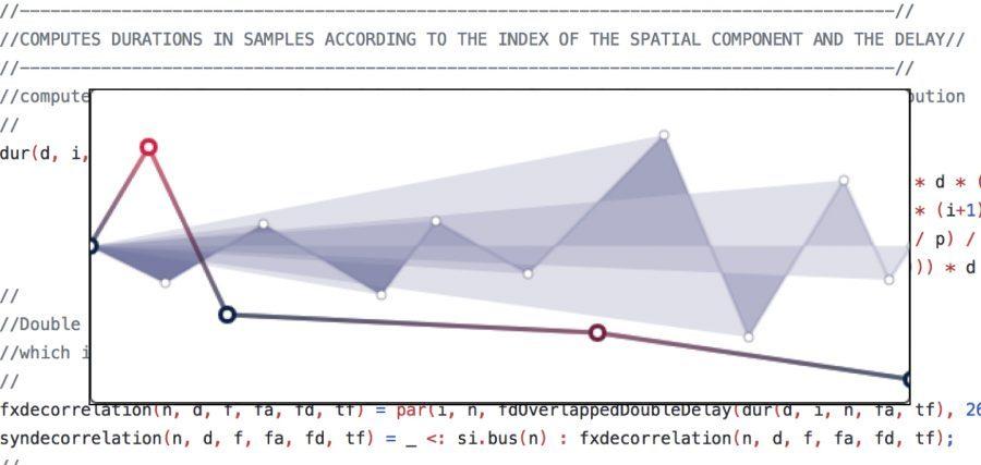 Paul Goutmann. Représentations modulaires et notation du traitement spatial du son : une approche de la création musicale et logicielle